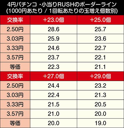 P甲鉄城のカバネリ 319 覚醒Ver._小当りRUSHボーダーライン