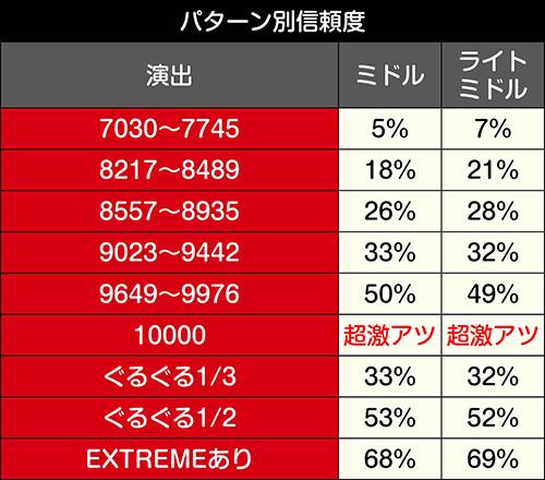 甲鉄城進撃ZONE信頼度