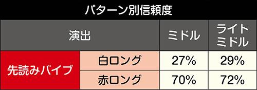 ギミック・サウンド系先読み信頼度
