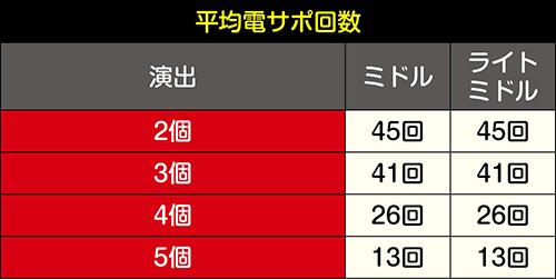 六根魂チャレンジの平均電サポ回数