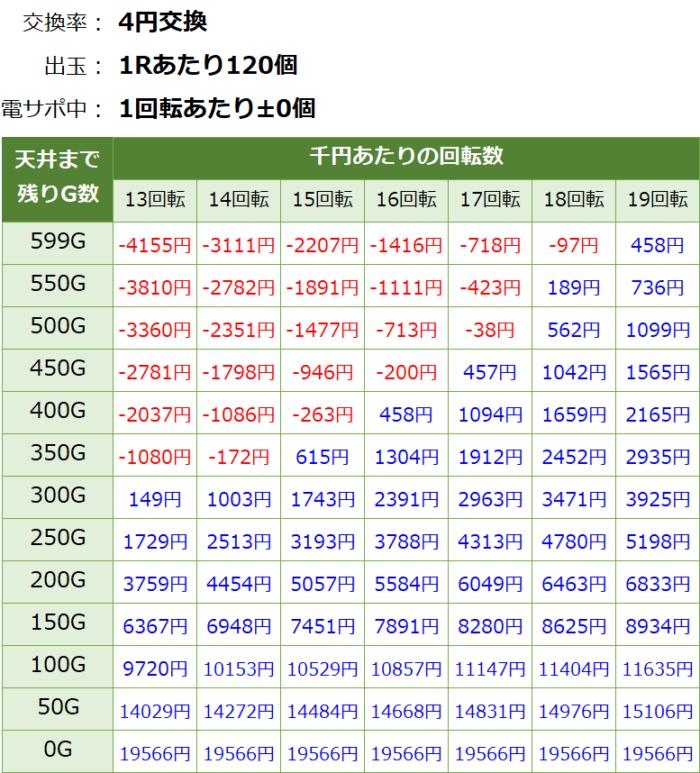 P閃乱カグラ2 胸躍る199Ver._天井期待値①