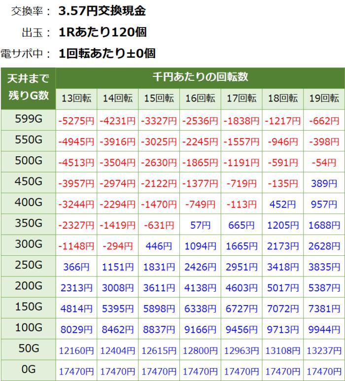 P閃乱カグラ2 胸躍る199Ver._天井期待値③