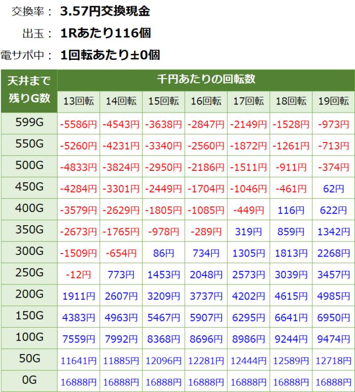 P閃乱カグラ2 胸躍る199Ver._天井期待値④