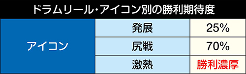 ドラムリール・アイコン別 勝利期待度