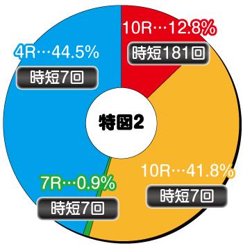 P新台 P閃乱カグラ2 パイまみれ 99Ver._電チュー内訳