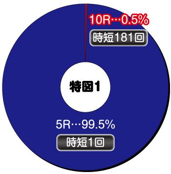 P新台 P閃乱カグラ2 パイまみれ 99Ver._ヘソ内訳