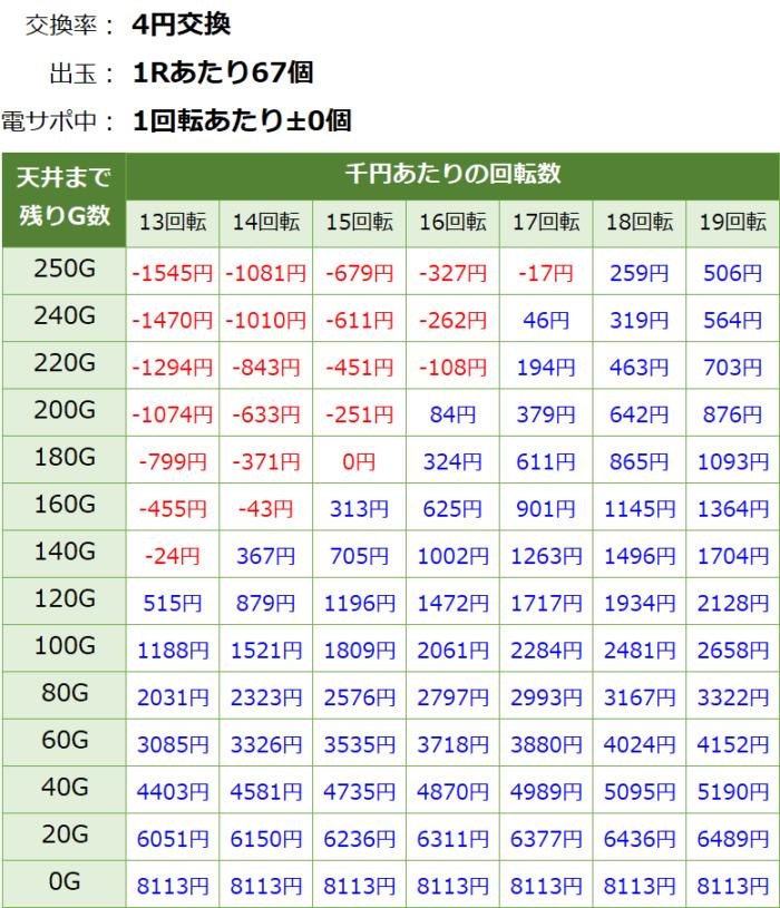 Pモモキュンソード89ver.(甘デジ)_天井期待値③