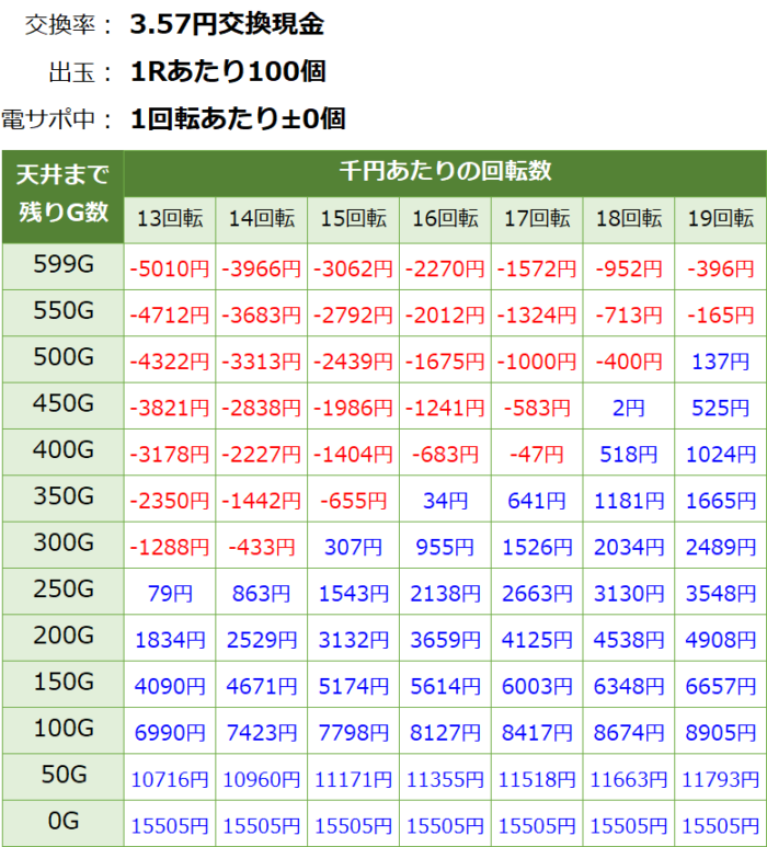 P<物語>シリーズ セカンドシーズン_天井期待値③
