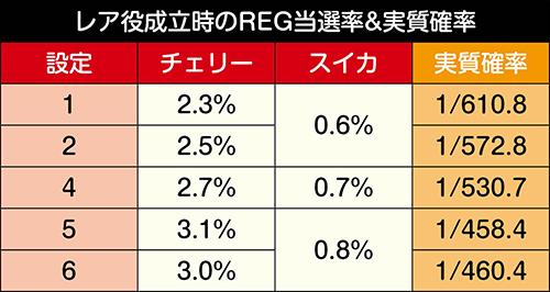 モード別・レア役成立時のREG期待度&実質確率
