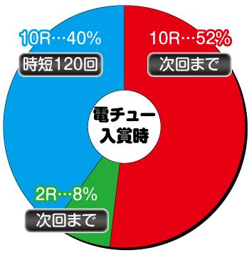 Pスーパー海物語IN沖海5_電チュー内訳