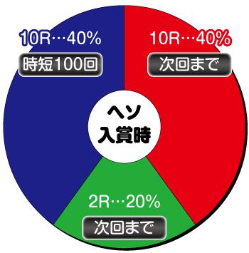 Pスーパー海物語IN沖海5_ヘソ内訳