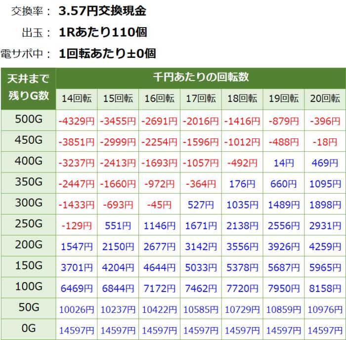 PパトラッシュV GREEN_天井期待値③