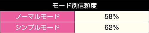 ピンク・レディー群予告信頼度