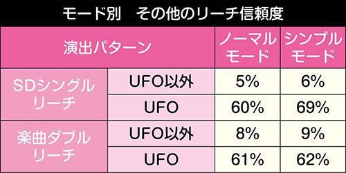 ダブルSP UFOリーチ信頼度