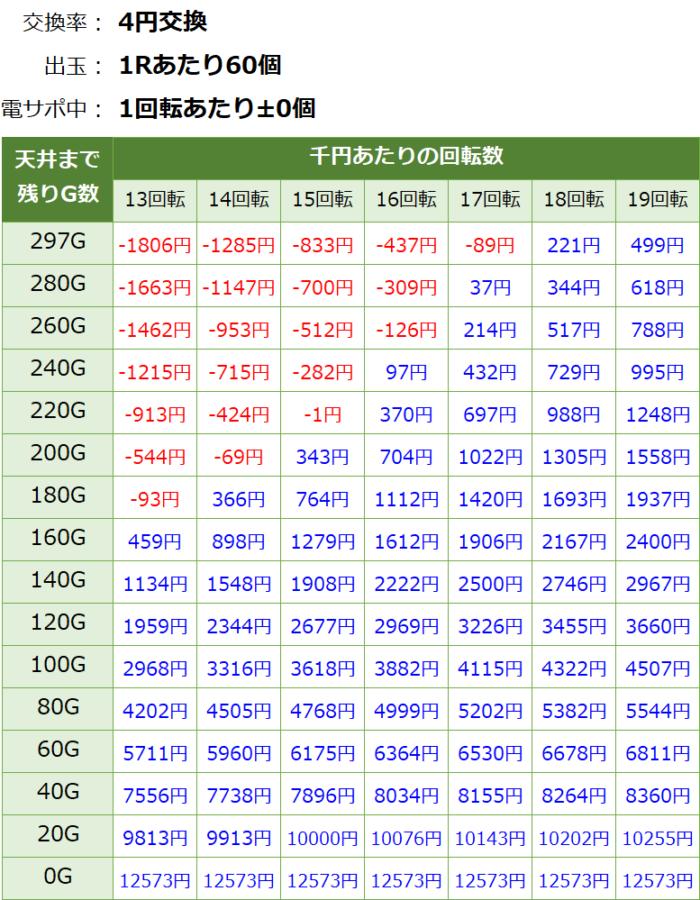 PA貞子vs伽椰子 頂上決戦 FWA(1/99.9)_天井期待値①