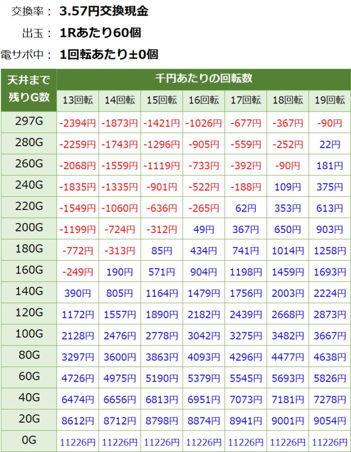 PA貞子vs伽椰子 頂上決戦 FWA(1/99.9)_天井期待値②