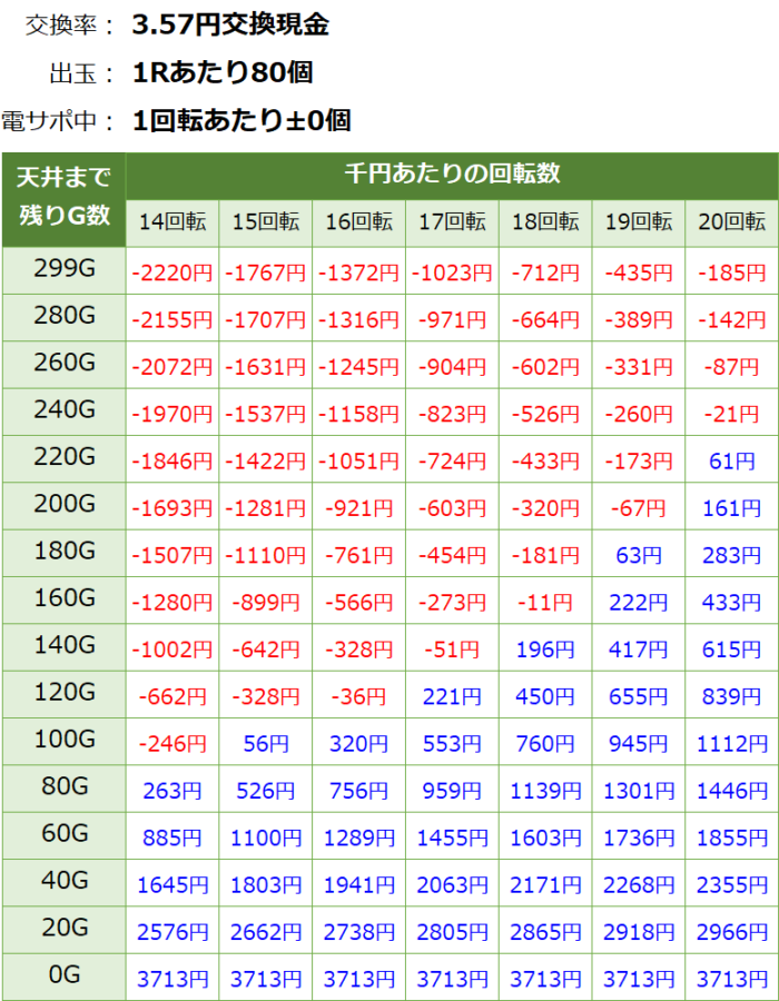 PF戦姫絶唱シンフォギア 甘デジ_天井期待値③