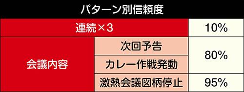 ZAT作戦会議連続予告信頼度