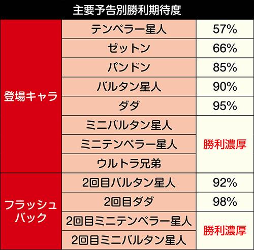 兄闘バトルモード_主要予告勝利期待度
