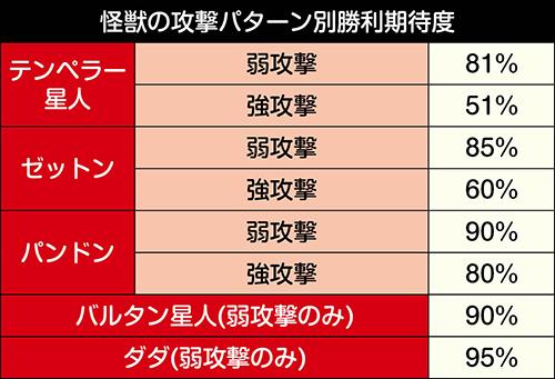 兄闘バトルモード_バトル中勝利期待度