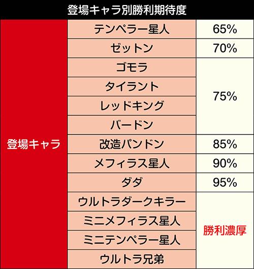 振拳バトルモード_キャラ別勝利期待度