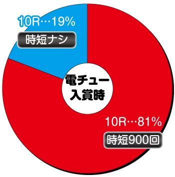 Pウルトラマンタロウ2_電チュー内訳