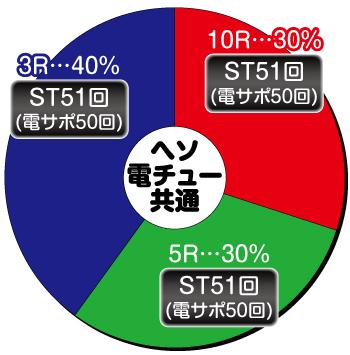 P大海物語4スペシャル BLACK_大当り内訳