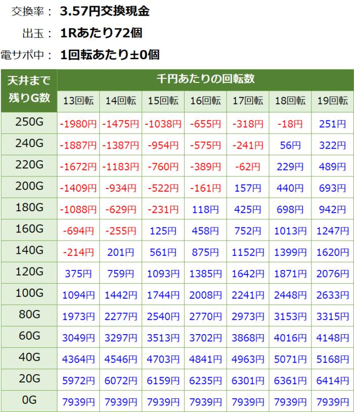 PAわんわんパラダイスV(甘デジ)_天井期待値③