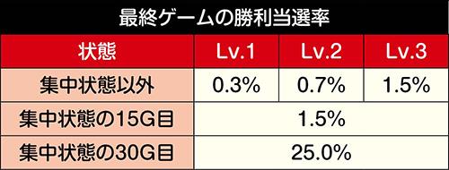 最終ゲームの勝利当選率