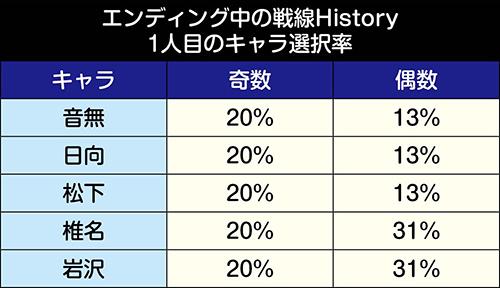 エンディング中の戦線ヒストリー_キャラ選択率