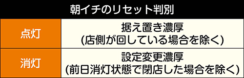 アルドノア・ゼロ_有利区間ランプリセット判別