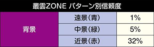 叢雲ZONE信頼度