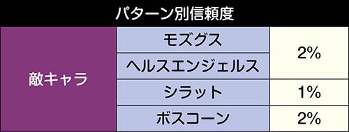 VSリーチ_パターン別信頼度