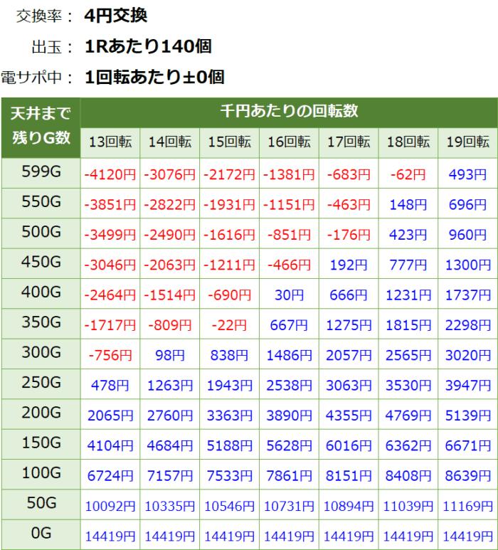 ビッグドリーム2激神 199Ver_天井期待値①