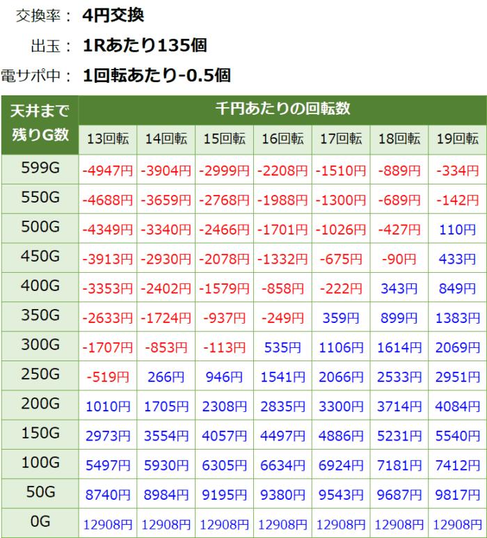 ビッグドリーム2激神 199Ver_天井期待値②
