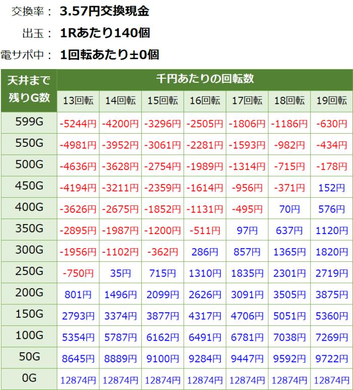 ビッグドリーム2激神 199Ver_天井期待値③