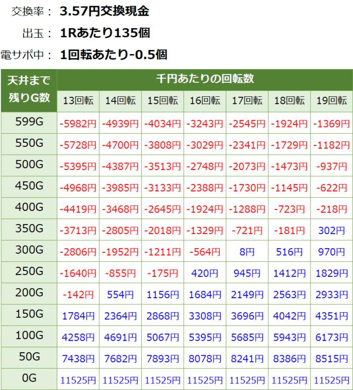 ビッグドリーム2激神 199Ver_天井期待値④