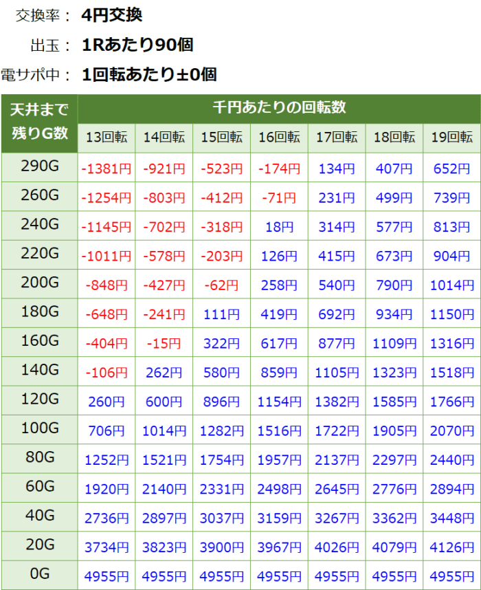 PAドラム海物語IN JAPAN_天井期待値①