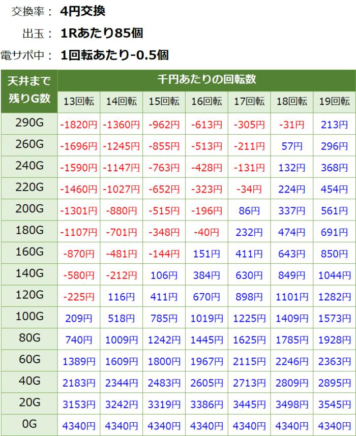 PAドラム海物語IN JAPAN_天井期待値②