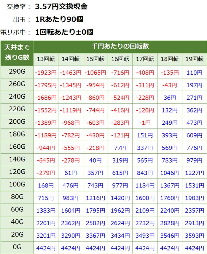 PAドラム海物語IN JAPAN_天井期待値③