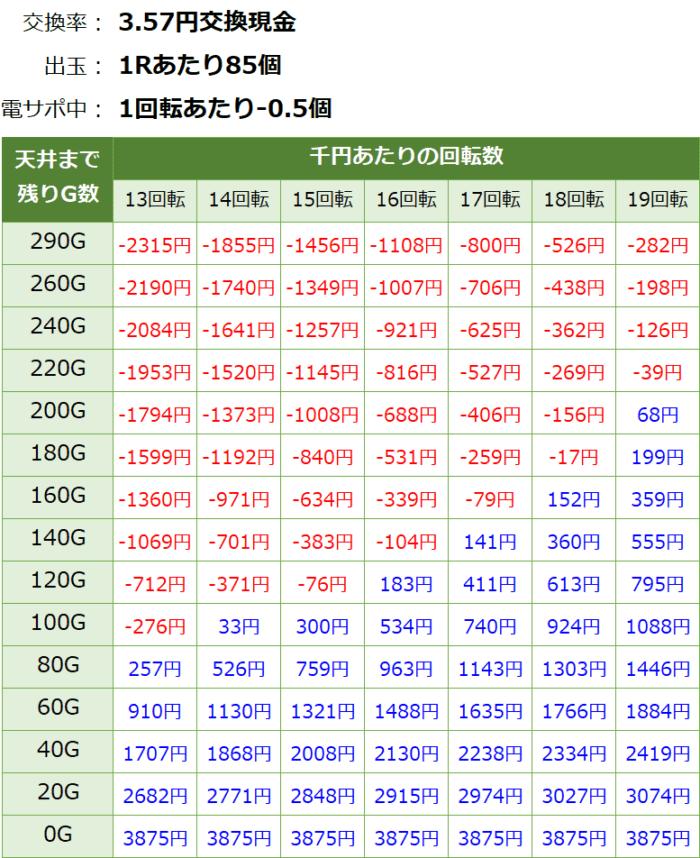 PAドラム海物語IN JAPAN_天井期待値④