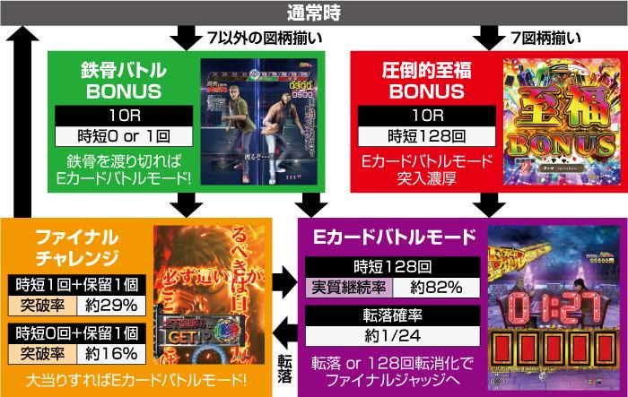 電撃チャージB_ゲームフロー