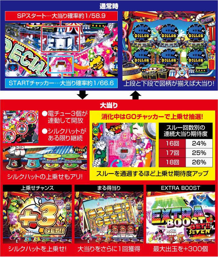 PA SUPER電役ナナシーSPECIAL66_ゲームフロー