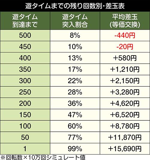 Pガールズ&パンツァー 劇場版_天井期待値