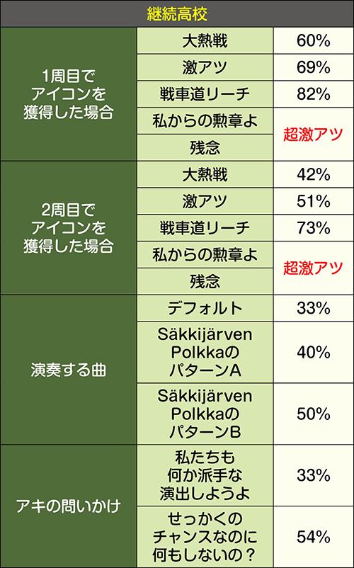 ガルパンチャンス_パターン別信頼度②