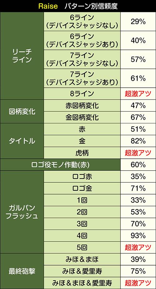 Raise_パターン別信頼度