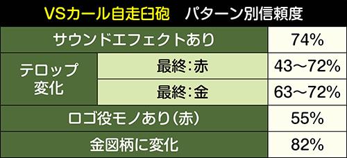 VSカール自走臼砲パターン別信頼度