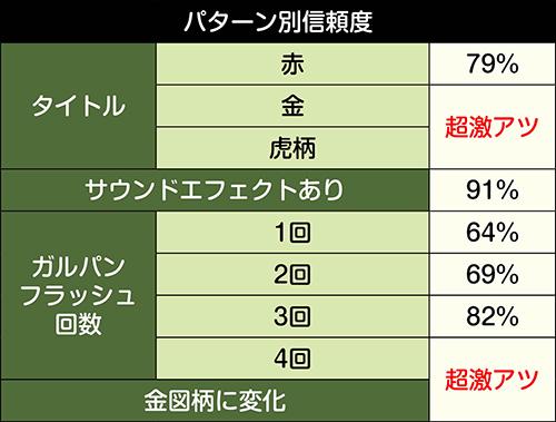 戦車道リーチ_パターン別信頼度