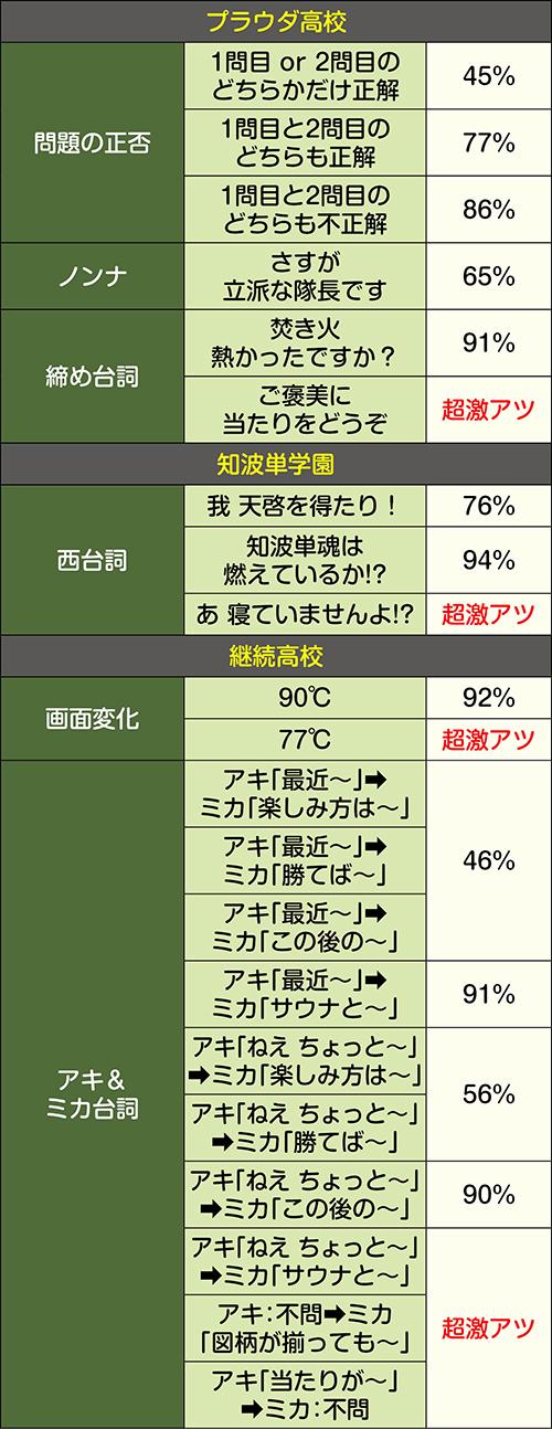 予告パート 演出パターン別信頼度③