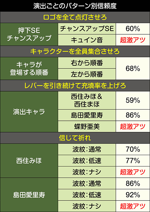 ガルパンミッション_演出別信頼度